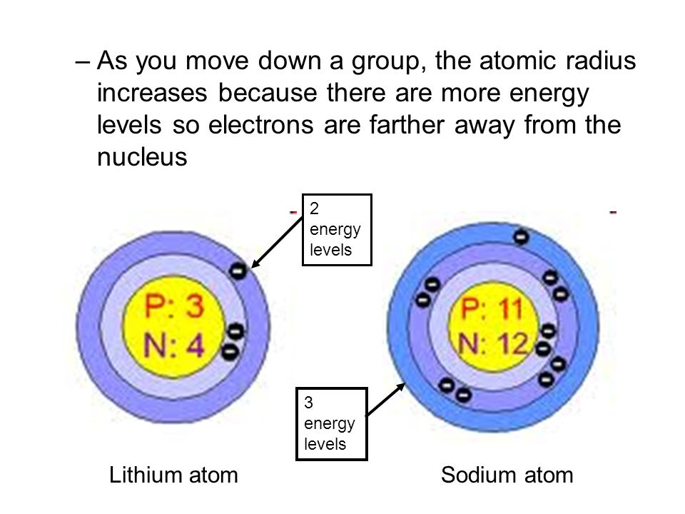 –As you move down a group, the atomic radius increases because there are more energy levels so electrons are farther away from the nucleus Lithium atomSodium atom 2 energy levels 3 energy levels