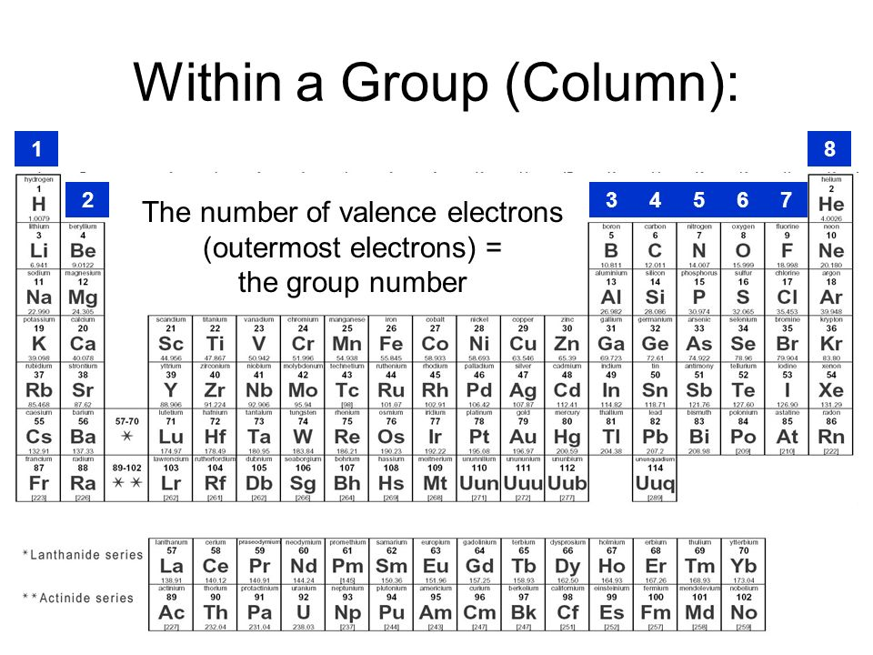 Within a Group (Column): The number of valence electrons (outermost electrons) = the group number