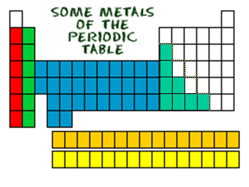 periodic table periodic table science experiment the periodic table dimitri mendeleev was the - Periodic Table Experiments