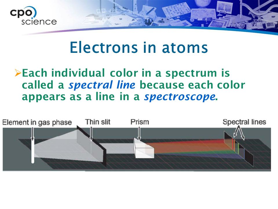 Electrons in atoms  Each individual color in a spectrum is called a spectral line because each color appears as a line in a spectroscope.