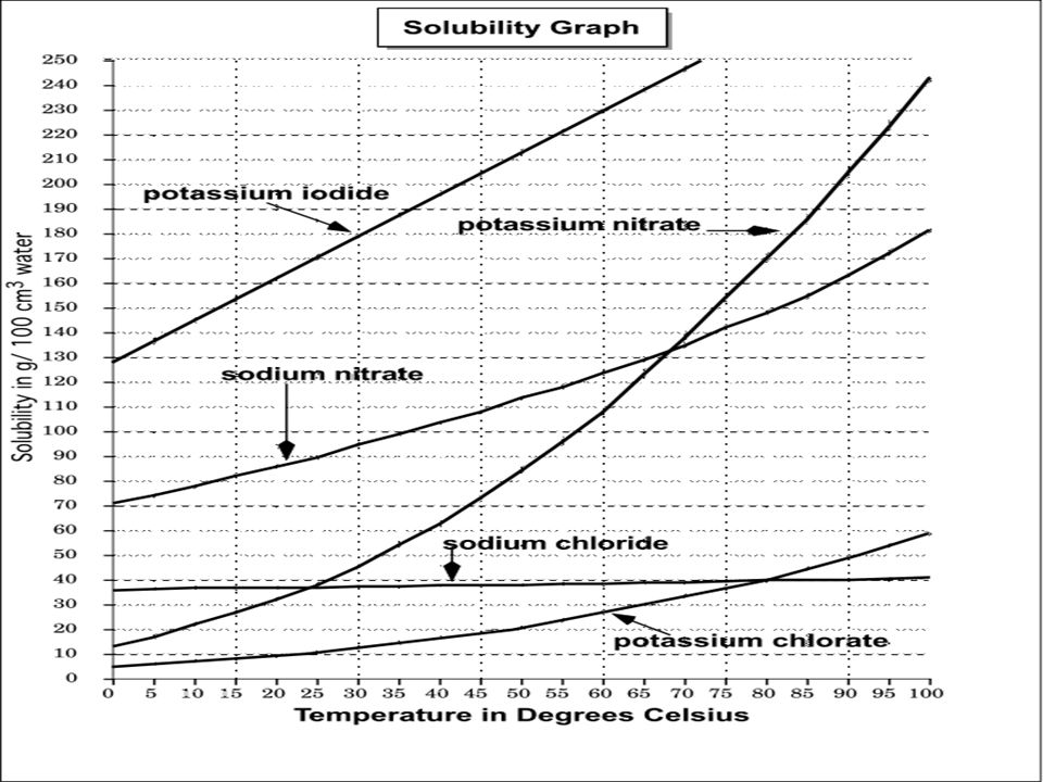 As you come in Collect the following Solubility Graph Quiz – Periodic Table Quiz Worksheet