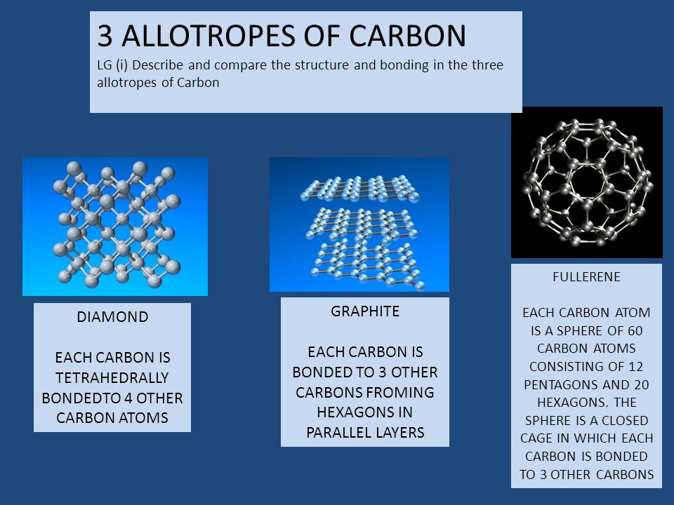 DIAMOND EACH CARBON IS TETRAHEDRALLY BONDEDTO 4 OTHER CARBON ATOMS GRAPHITE EACH CARBON IS BONDED TO 3 OTHER CARBONS FROMING HEXAGONS IN PARALLEL LAYERS FULLERENE EACH CARBON ATOM IS A SPHERE OF 60 CARBON ATOMS CONSISTING OF 12 PENTAGONS AND 20 HEXAGONS.