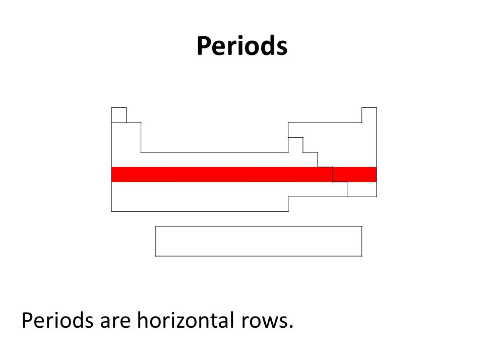 Periods Periods are horizontal rows.