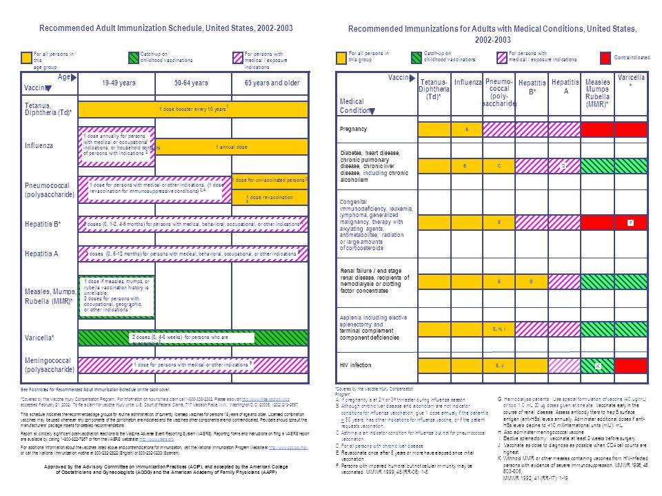 For persons with medical / exposure indications Recommended Adult  Immunization Schedule, United States, 2002