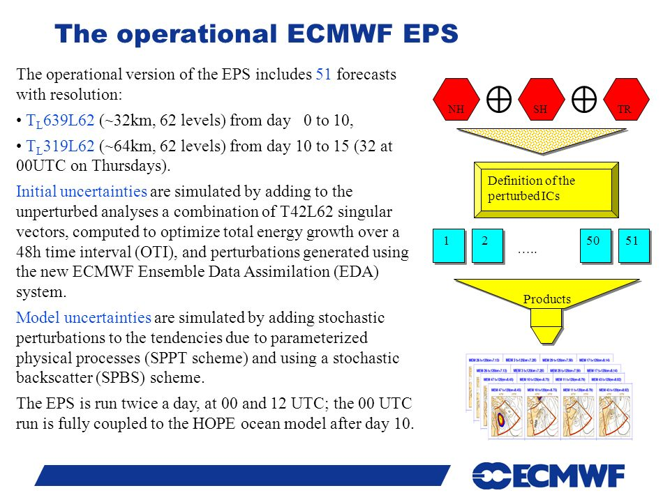 Slide 10 The operational ECMWF EPS The operational version of the EPS includes 51 forecasts with resolution: T L 639L62 (~32km, 62 levels) from day 0 to 10, T L 319L62 (~64km, 62 levels) from day 10 to 15 (32 at 00UTC on Thursdays).