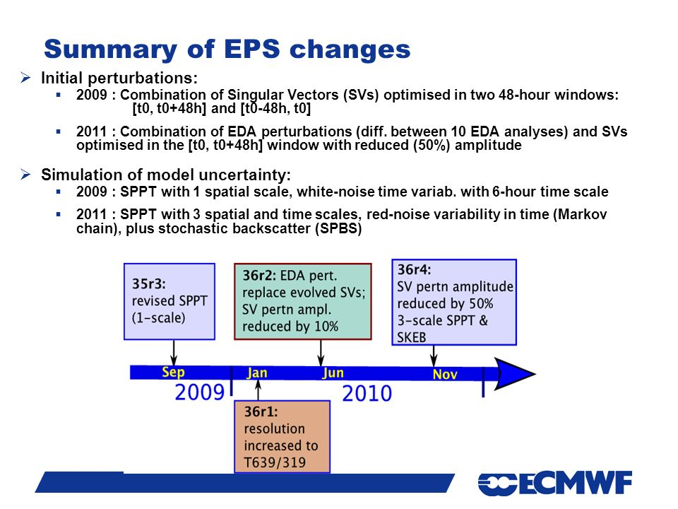 Slide 11 Summary of EPS changes  Initial perturbations:  2009 : Combination of Singular Vectors (SVs) optimised in two 48-hour windows: [t0, t0+48h] and [t0-48h, t0]  2011 : Combination of EDA perturbations (diff.