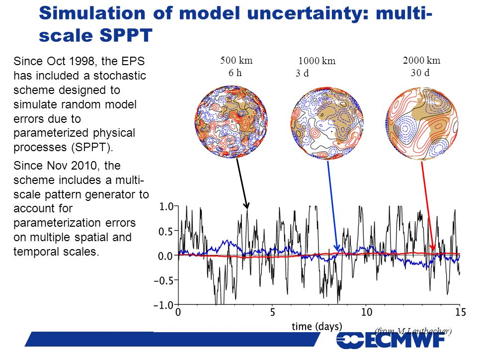 Slide km 6 h 1000 km 3 d 2000 km 30 d Simulation of model uncertainty: multi- scale SPPT Since Oct 1998, the EPS has included a stochastic scheme designed to simulate random model errors due to parameterized physical processes (SPPT).