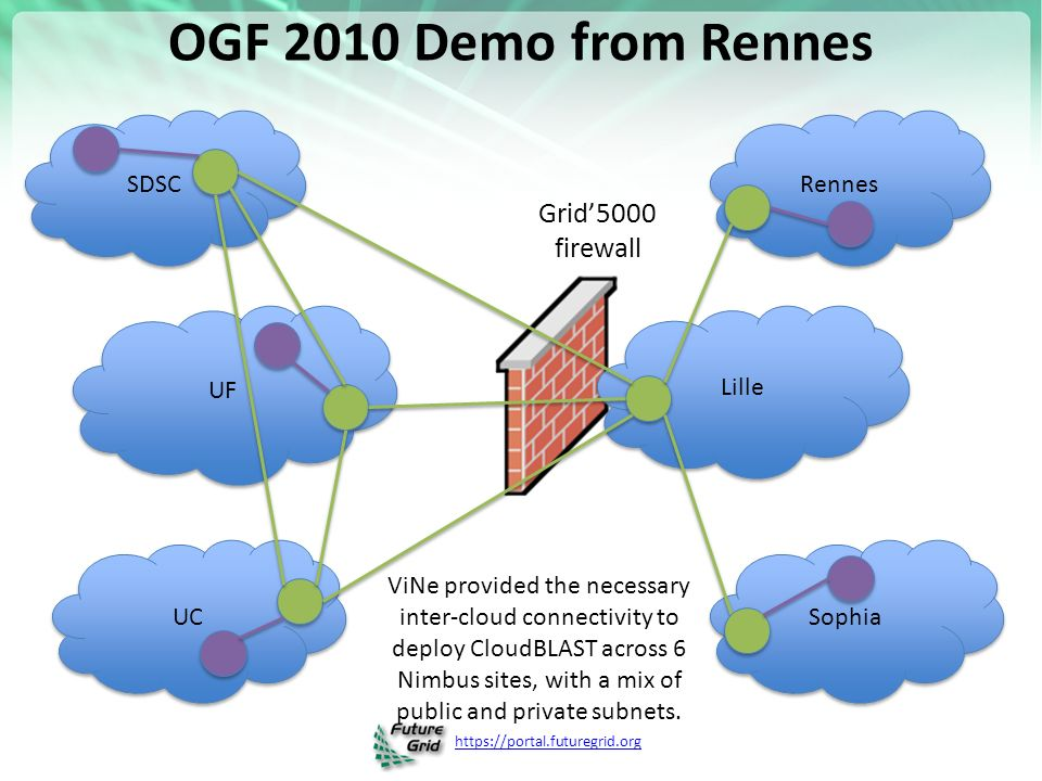 OGF 2010 Demo from Rennes SDSC UF UC Lille Rennes Sophia ViNe provided the necessary inter-cloud connectivity to deploy CloudBLAST across 6 Nimbus sites, with a mix of public and private subnets.