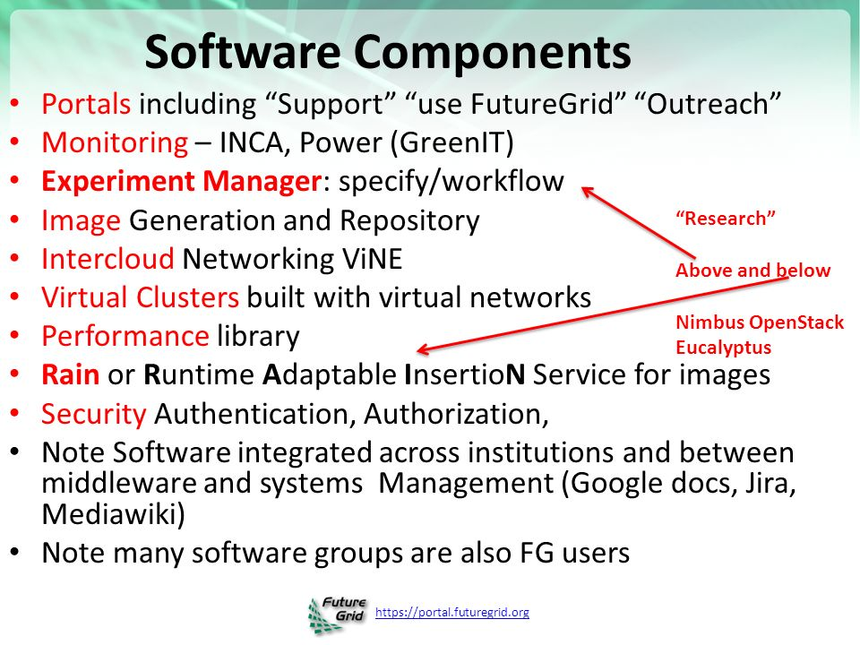 Software Components Portals including Support use FutureGrid Outreach Monitoring – INCA, Power (GreenIT) Experiment Manager: specify/workflow Image Generation and Repository Intercloud Networking ViNE Virtual Clusters built with virtual networks Performance library Rain or Runtime Adaptable InsertioN Service for images Security Authentication, Authorization, Note Software integrated across institutions and between middleware and systems Management (Google docs, Jira, Mediawiki) Note many software groups are also FG users Research Above and below Nimbus OpenStack Eucalyptus