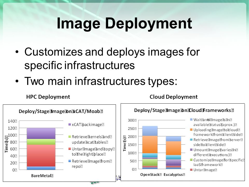 Image Deployment Customizes and deploys images for specific infrastructures Two main infrastructures types:     HPC DeploymentCloud Deployment