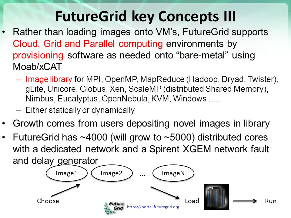 FutureGrid key Concepts III Rather than loading images onto VM's, FutureGrid supports Cloud, Grid and Parallel computing environments by provisioning software as needed onto bare-metal using Moab/xCAT –Image library for MPI, OpenMP, MapReduce (Hadoop, Dryad, Twister), gLite, Unicore, Globus, Xen, ScaleMP (distributed Shared Memory), Nimbus, Eucalyptus, OpenNebula, KVM, Windows …..