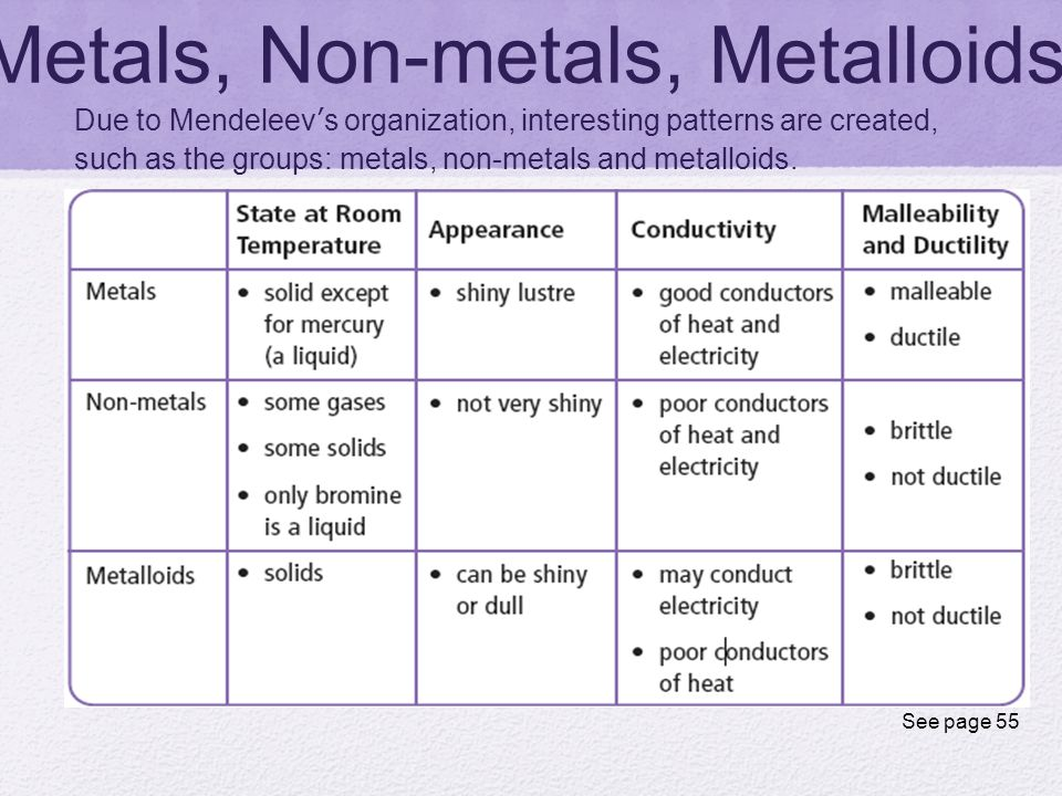 Printables Properties Of Metals And Nonmetals Worksheet metals and nonmetals worksheet davezan properties