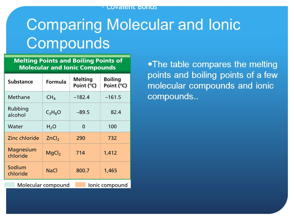 Comparing Molecular and Ionic Compounds The table compares the melting points and boiling points of a few molecular compounds and ionic compounds..