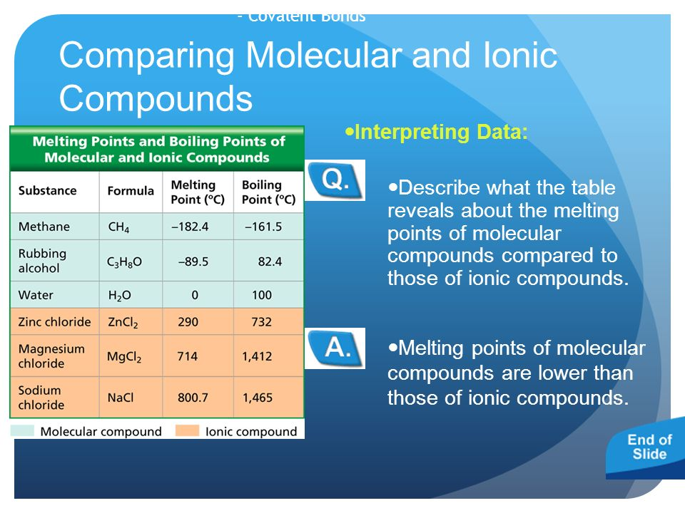 Comparing Molecular and Ionic Compounds Melting points of molecular compounds are lower than those of ionic compounds.