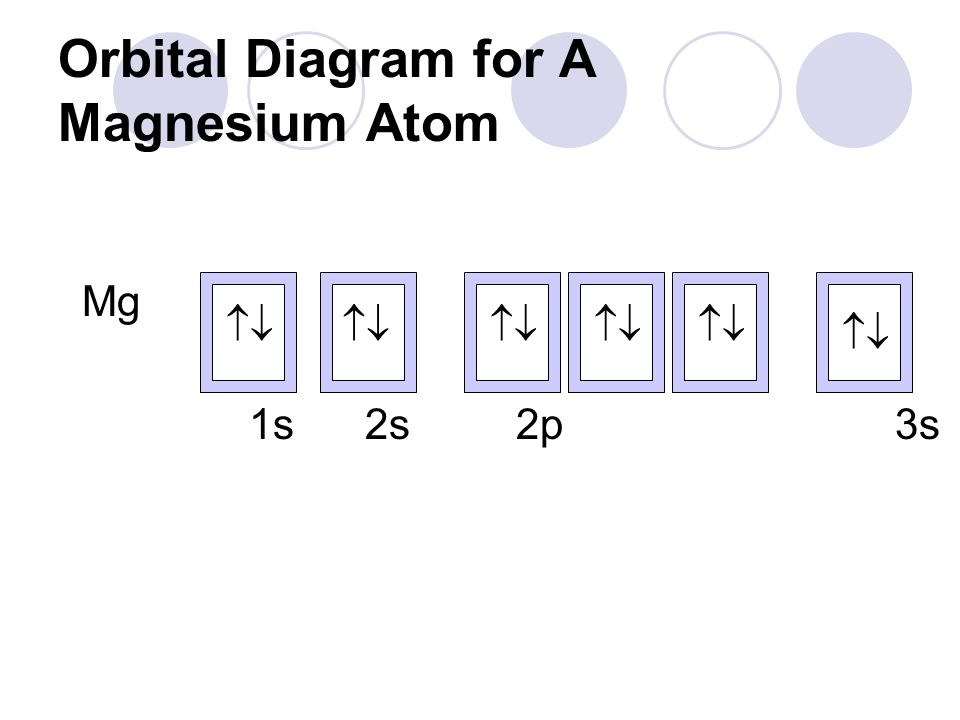 the atom objectives previous unit to know the three elementary  : orbital diagram magnesium - findchart.co
