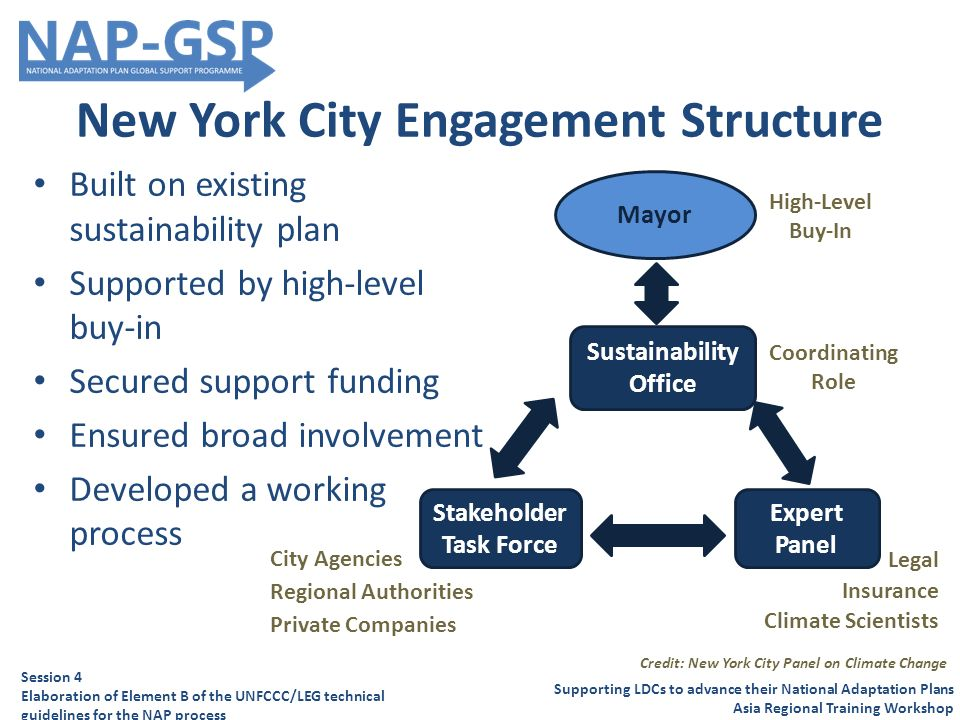 New York City Engagement Structure Built on existing sustainability plan Supported by high-level buy-in Secured support funding Ensured broad involvement Developed a working process Supporting LDCs to advance their National Adaptation Plans Asia Regional Training Workshop Session 4 Elaboration of Element B of the UNFCCC/LEG technical guidelines for the NAP process Coordinating Role Legal Insurance Climate Scientists City Agencies Regional Authorities Private Companies Stakeholder Task Force Sustainability Office Expert Panel Mayor High-Level Buy-In Credit: New York City Panel on Climate Change