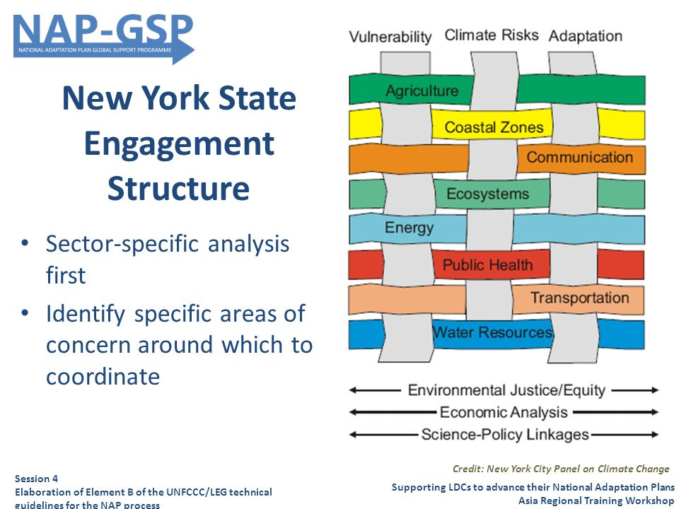 New York State Engagement Structure Sector-specific analysis first Identify specific areas of concern around which to coordinate Supporting LDCs to advance their National Adaptation Plans Asia Regional Training Workshop Session 4 Elaboration of Element B of the UNFCCC/LEG technical guidelines for the NAP process Credit: New York City Panel on Climate Change