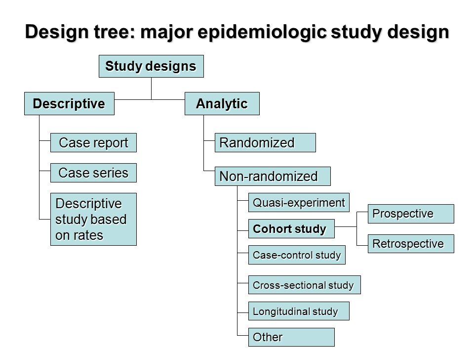 Chapter    Case   Control Studies   Medical Epidemiology   e     SlidePlayer