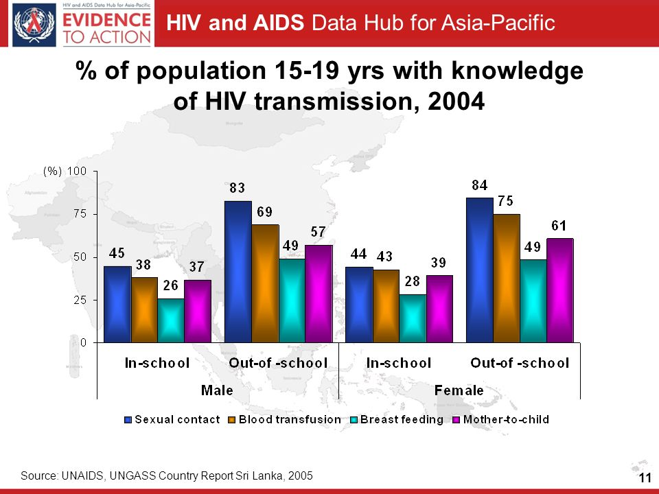 HIV and AIDS Data Hub for Asia-Pacific 11 % of population yrs with knowledge of HIV transmission, 2004 Source: UNAIDS, UNGASS Country Report Sri Lanka, 2005