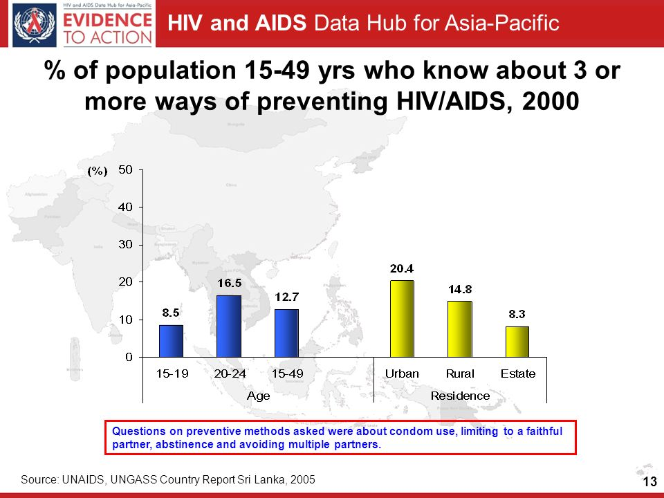 HIV and AIDS Data Hub for Asia-Pacific 13 % of population yrs who know about 3 or more ways of preventing HIV/AIDS, 2000 Source: UNAIDS, UNGASS Country Report Sri Lanka, 2005 Questions on preventive methods asked were about condom use, limiting to a faithful partner, abstinence and avoiding multiple partners.