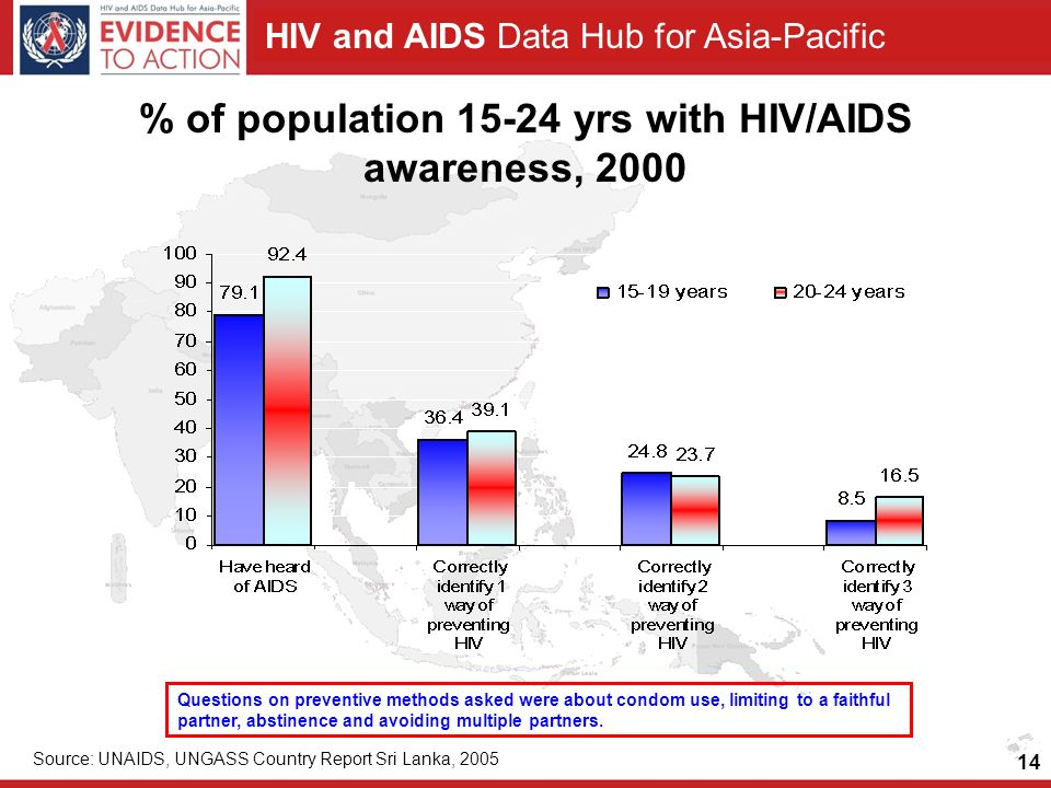 HIV and AIDS Data Hub for Asia-Pacific 14 % of population 15-24 yrs with HIV/AIDS awareness, 2000 Source: UNAIDS, UNGASS Country Report Sri Lanka, 2005 Questions on preventive methods asked were about condom use, limiting to a faithful partner, abstinence and avoiding multiple partners.