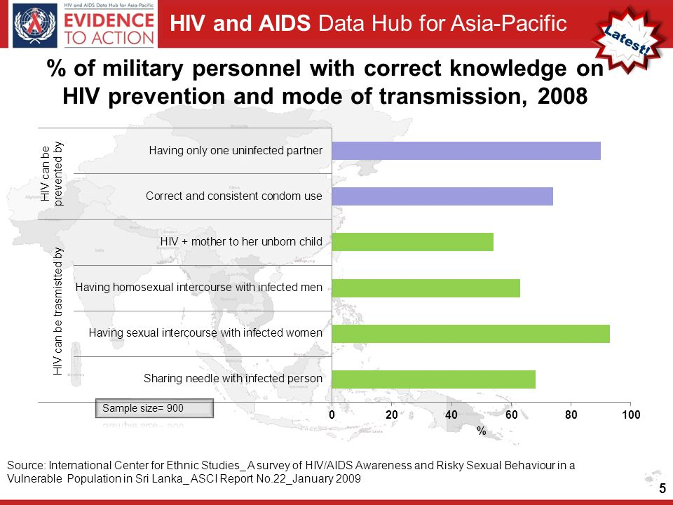 HIV and AIDS Data Hub for Asia-Pacific % of military personnel with correct knowledge on HIV prevention and mode of transmission, 2008 5 Source: International Center for Ethnic Studies_ A survey of HIV/AIDS Awareness and Risky Sexual Behaviour in a Vulnerable Population in Sri Lanka_ ASCI Report No.22_January 2009