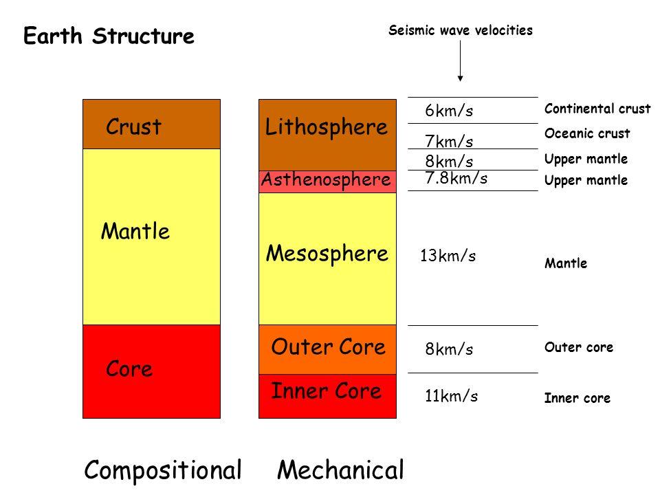 mesosphere mantle Gallery