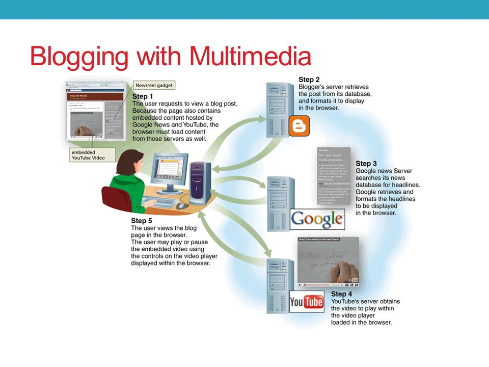 Blogging with Multimedia