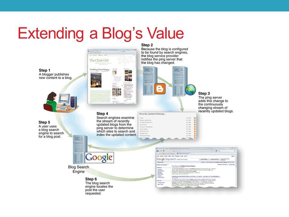 Extending a Blog's Value