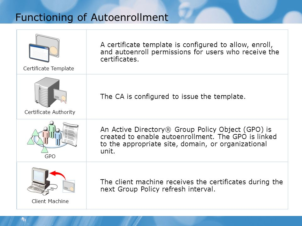 Configuring and troubleshooting identity and access solutions with functioning of autoenrollment a certificate template is configured to allow enroll and autoenroll permissions yadclub Images