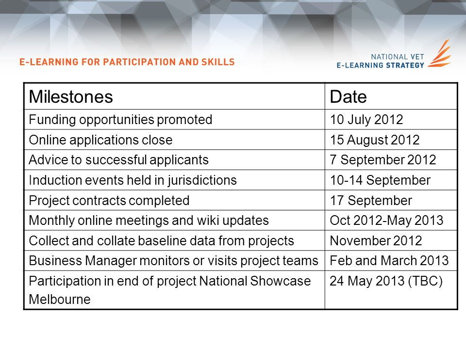 MilestonesDate Funding opportunities promoted10 July 2012 Online applications close15 August 2012 Advice to successful applicants7 September 2012 Induction events held in jurisdictions10-14 September Project contracts completed17 September Monthly online meetings and wiki updatesOct 2012-May 2013 Collect and collate baseline data from projectsNovember 2012 Business Manager monitors or visits project teamsFeb and March 2013 Participation in end of project National Showcase Melbourne 24 May 2013 (TBC)