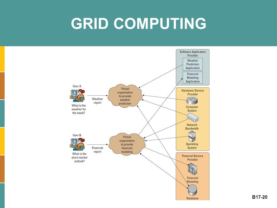 B17-20 GRID COMPUTING