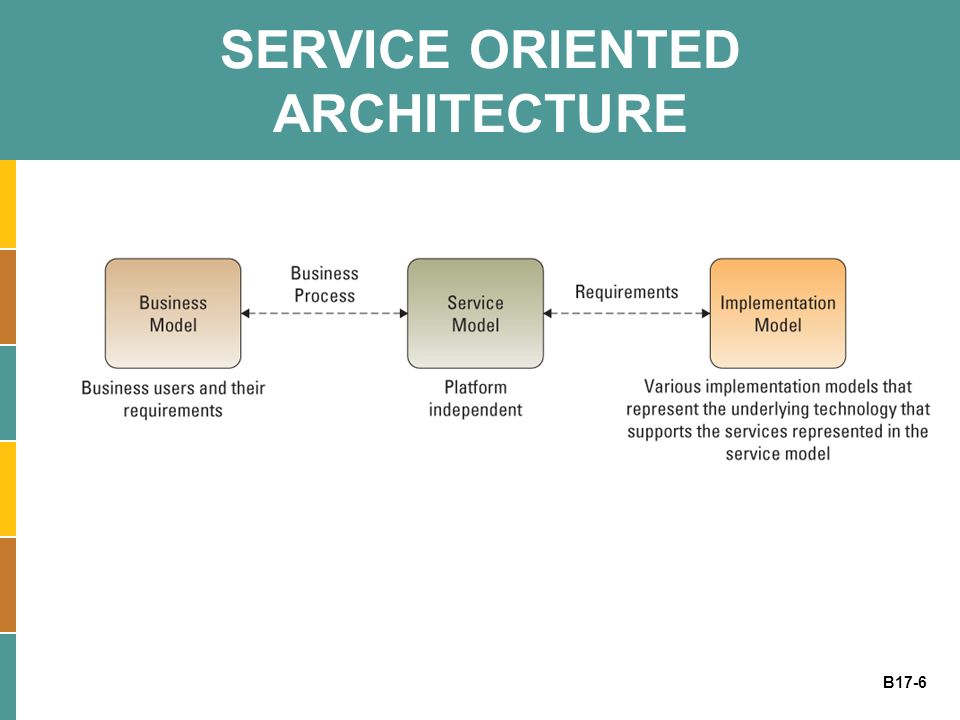 B17-6 SERVICE ORIENTED ARCHITECTURE