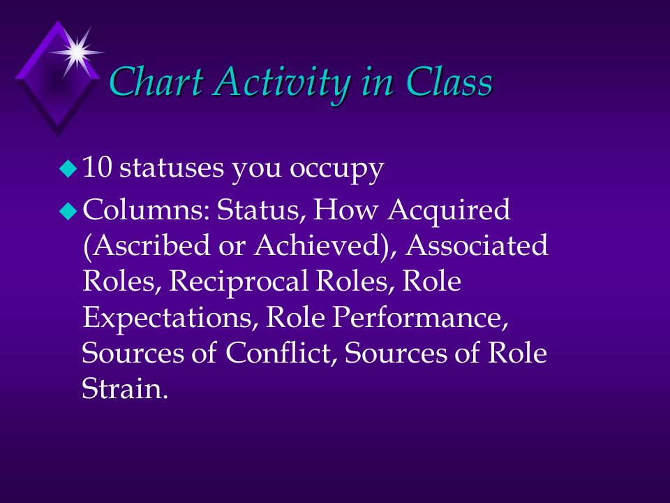 Chart Activity in Class u 10 statuses you occupy u Columns: Status, How Acquired (Ascribed or Achieved), Associated Roles, Reciprocal Roles, Role Expectations, Role Performance, Sources of Conflict, Sources of Role Strain.