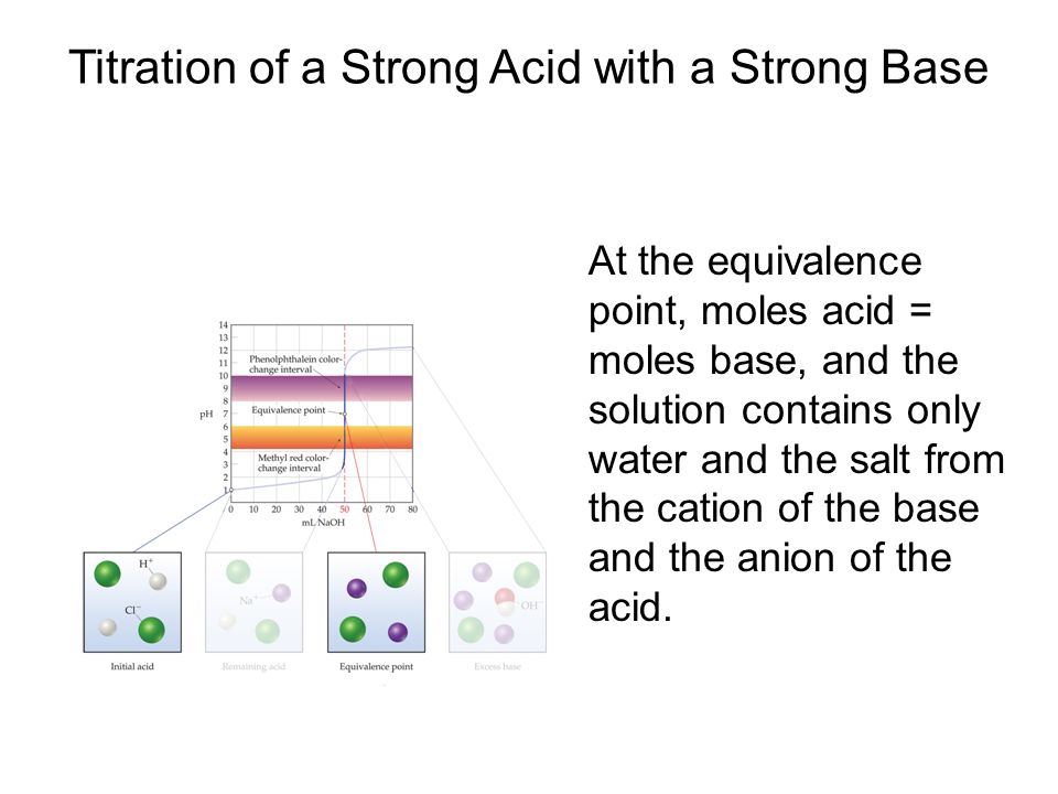 At the equivalence point, moles acid = moles base, and the solution contains only water and the salt from the cation of the base and the anion of the acid.