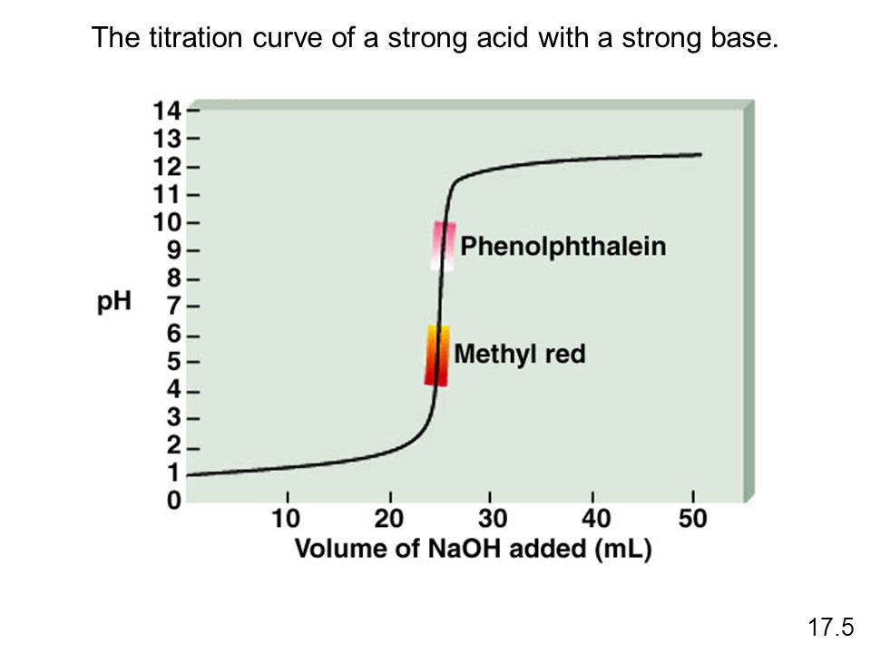 The titration curve of a strong acid with a strong base. 17.5
