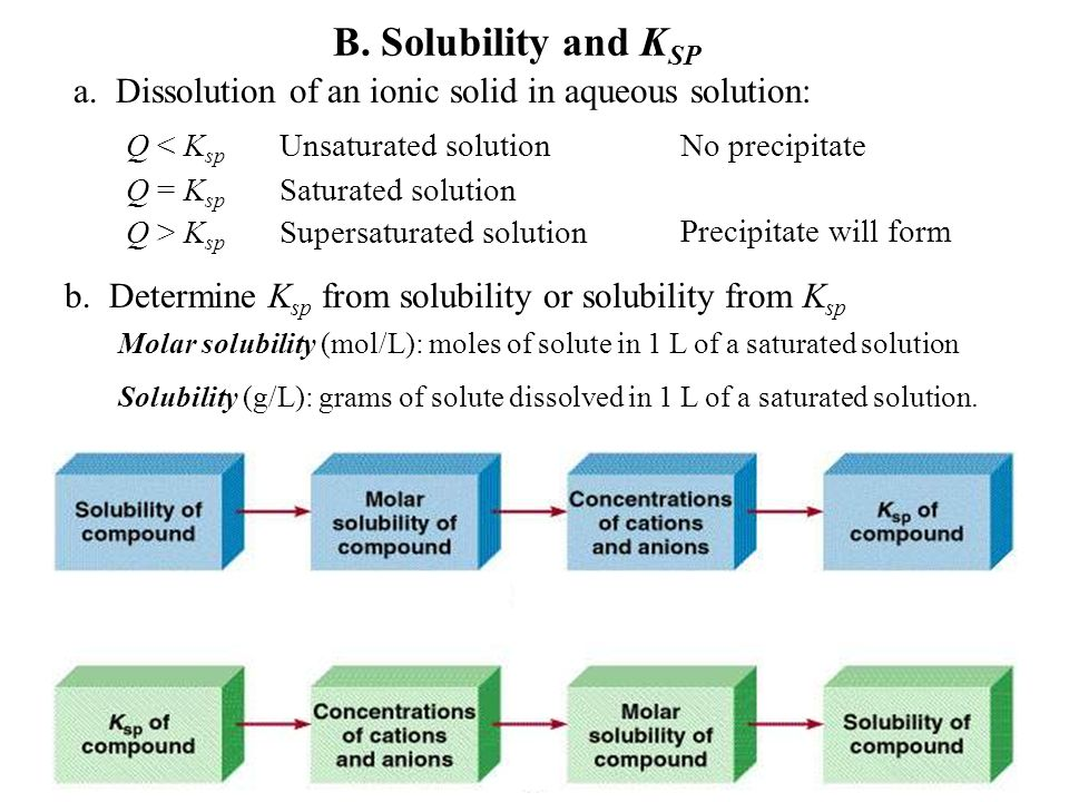 V. Solubility equilibria A.