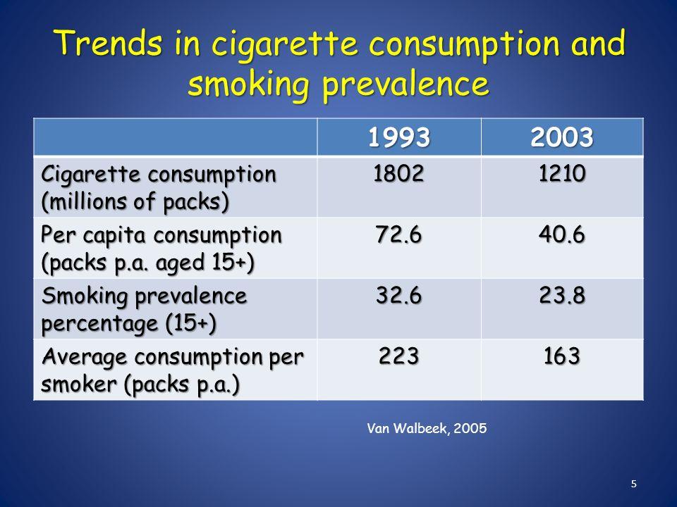 Buy cigarettes Sobranie USA Canada