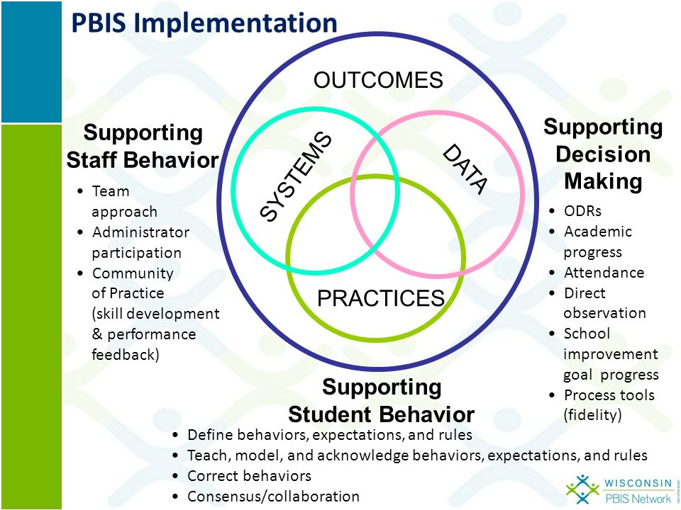SYSTEMS PRACTICES DATA Supporting Staff Behavior Supporting Decision Making Supporting Student Behavior OUTCOMES Team approach Administrator participation Community of Practice (skill development & performance feedback) ODRs Academic progress Attendance Direct observation School improvement goal progress Process tools (fidelity) Define behaviors, expectations, and rules Teach, model, and acknowledge behaviors, expectations, and rules Correct behaviors Consensus/collaboration PBIS Implementation