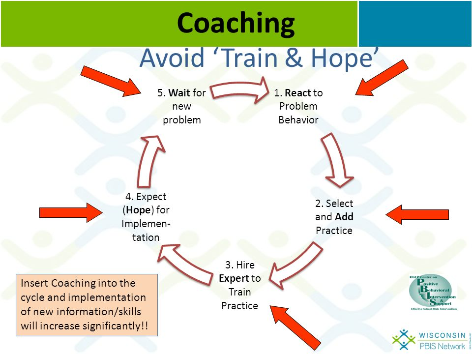 Avoid 'Train & Hope' Coaching 1. React to Problem Behavior 2.