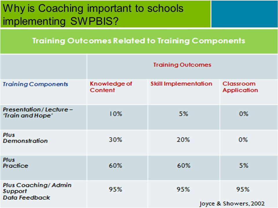 Why is Coaching important to schools implementing SWPBIS