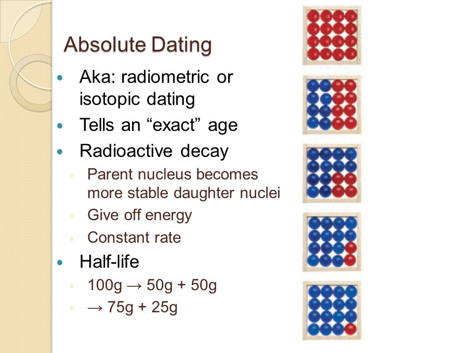 Absolute dating and relative dating worksheet