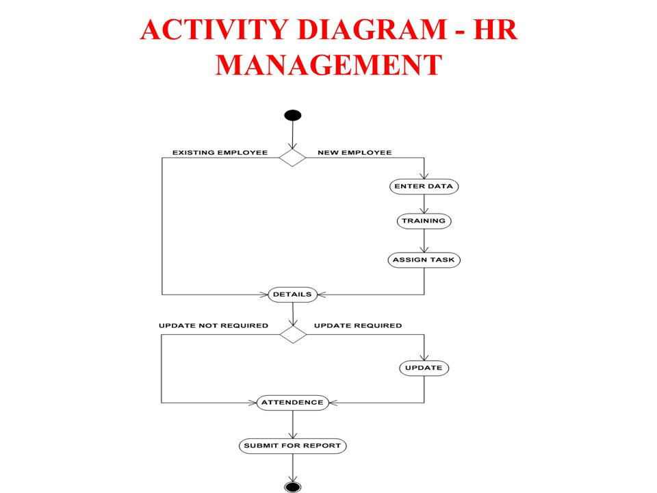 payroll system activity diagram