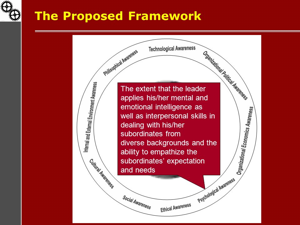 The Proposed Framework The extent that the leader applies his/her mental and emotional intelligence as well as interpersonal skills in dealing with his/her subordinates from diverse backgrounds and the ability to empathize the subordinates' expectation and needs