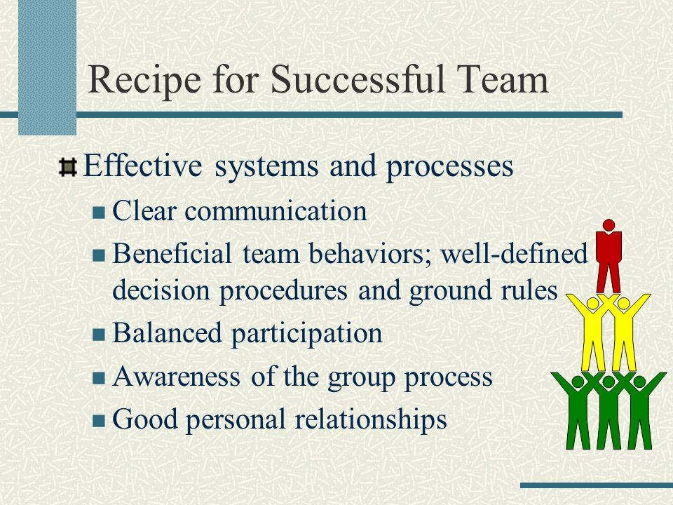 Recipe for Successful Team Effective systems and processes Clear communication Beneficial team behaviors; well-defined decision procedures and ground rules Balanced participation Awareness of the group process Good personal relationships