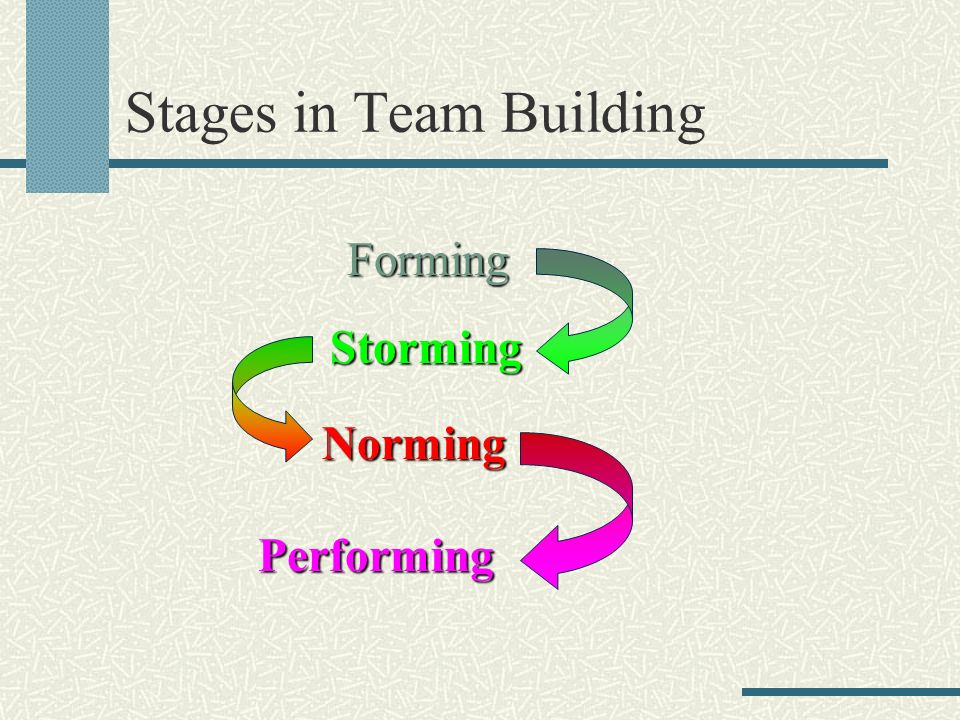 Stages in Team Building Forming Storming Norming Performing