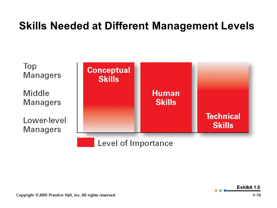 Copyright © 2005 Prentice Hall, Inc. All rights reserved.1–14 Exhibit 1.5 Skills Needed at Different Management Levels