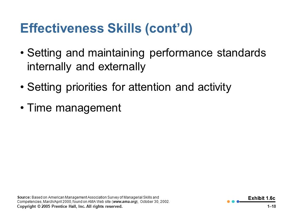 Copyright © 2005 Prentice Hall, Inc. All rights reserved.1–18 Exhibit 1.6c Effectiveness Skills (cont'd) Setting and maintaining performance standards