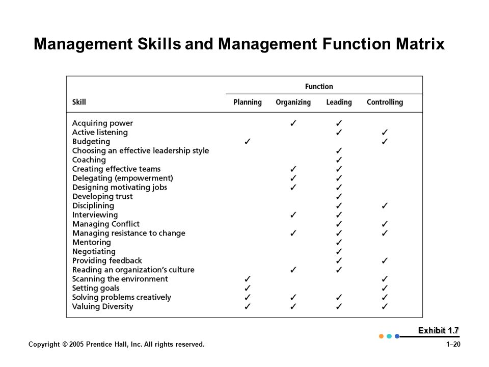 Copyright © 2005 Prentice Hall, Inc. All rights reserved.1–20 Exhibit 1.7 Management Skills and Management Function Matrix