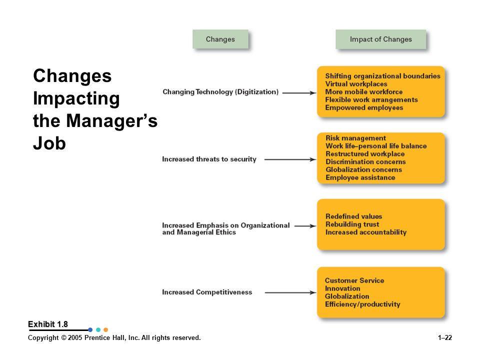 Copyright © 2005 Prentice Hall, Inc. All rights reserved.1–22 Exhibit 1.8 Changes Impacting the Manager's Job